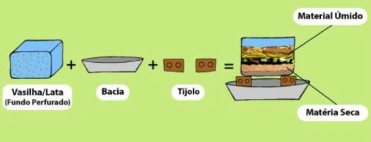 Infográfico do processo de compostagem