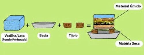 Infográfico sobre compostagem